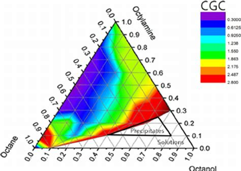 2D ternary contour plot of solvents mixture systems