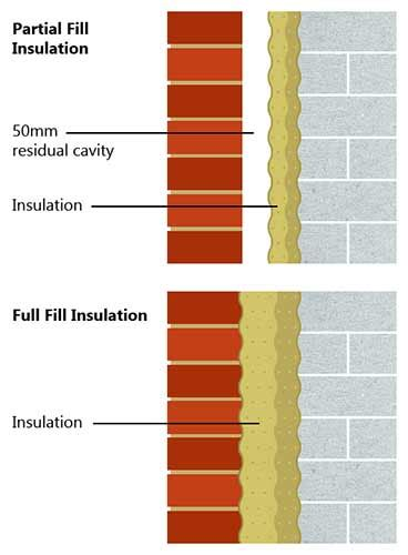 How to Install Cavity Wall Insulation and Insulate Your