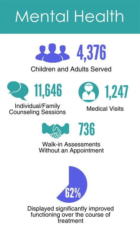 Mental Health & Substance Abuse | Family Service of the