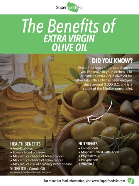 Extra Virgin Olive Oil – SuperFood – Overview